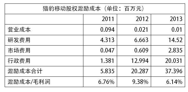 ,投资人,创业者,企业家,管理层,刘强东,傅盛,京东集团和猎豹移动 哪家在股权激励上对员工更慷慨?