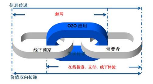 电商概念大集合:P2P P2C O2O B2C C2C B2B P2B究竟是什么