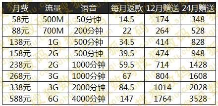 ,京东,Apple,电信通讯,中国移动iPhone6合约机套餐全面比较:电信补贴多 联通选择多