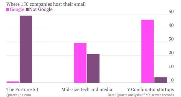 谷歌正在窃取微软未来的客户基础?