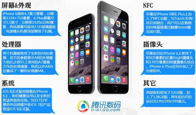 ,Apple,平板电脑,上市交易,iPhone6 Plus对比区别iPhone6:价格 功能 配置参数