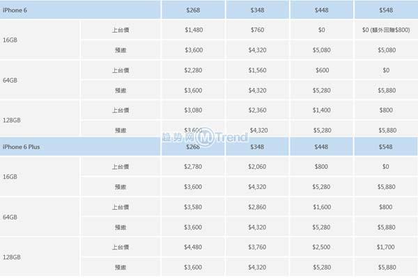 ,电信通讯,iPhone6合约机套餐怎么选:中国移动香港 和记电讯 香港移动