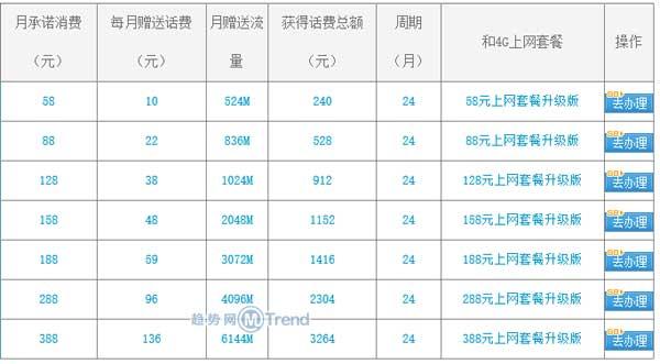 ,Apple,即时通讯,北京移动iPhone6合约机套餐:分期付款 以旧换新 补贴话费流量