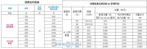 ,Apple,移动iPhone6合约机套餐全国各省之四川青海:0元购机怎么办
