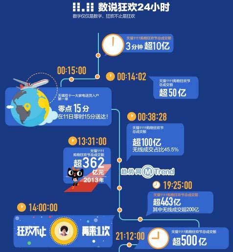 ,阿里巴巴,电子商务,2014年双十一天猫淘宝销售交易成交额多少解读:571亿元