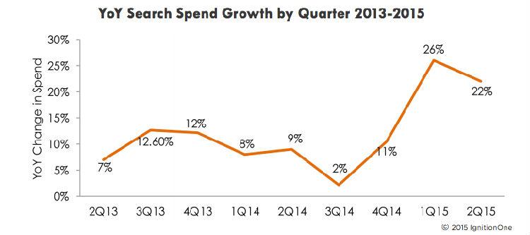 在美国付费搜索支出持续增长 移动设备的应用是其驱动力