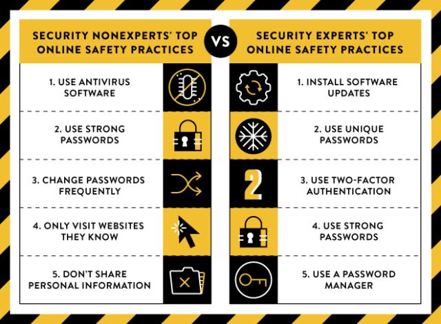 针对联网安全问题 业余人士可以从专业安保人员学到什么