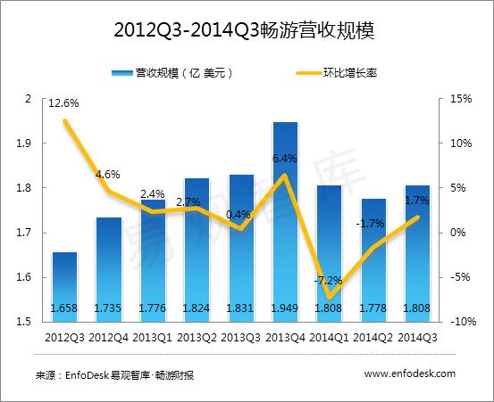 搜狐畅游人事动荡 游戏业务发展放缓 平台业务份额增长
