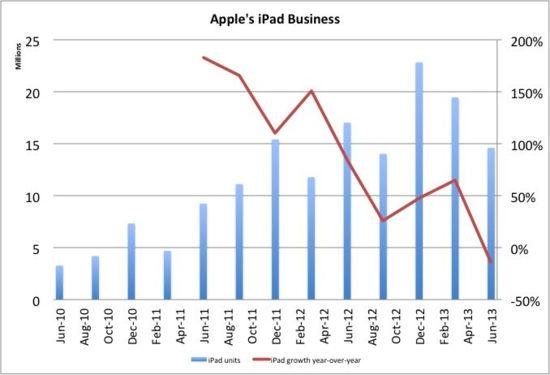 iPad价格为何下跌?高利润策略的苦果