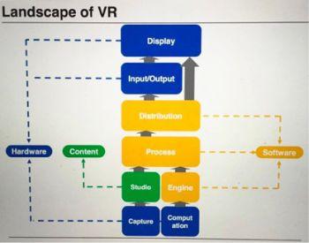 VR硬件风口已过 软件引擎或是下一个机会