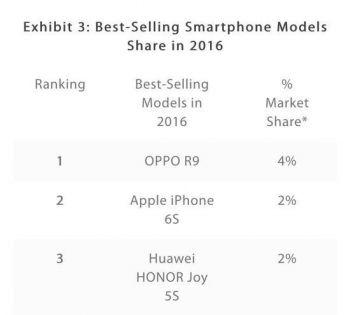 苹果神话难续 iPhone不再是中国最畅销机型