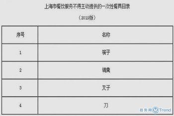 今日热点:上海禁一次性餐具 高考成绩今日公布