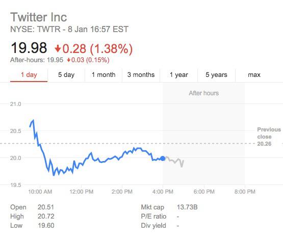 ,微软,Twitter,社交网络,股价跌至新低,推特前景堪忧