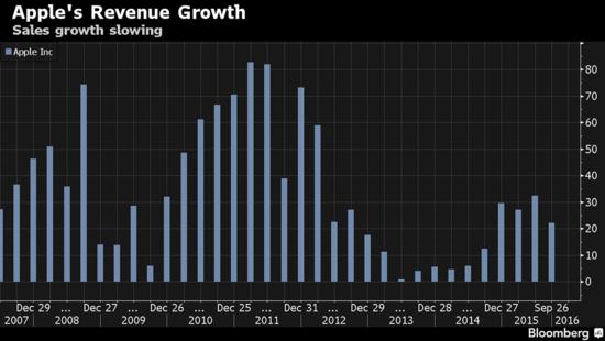 库克承认汇率动荡影响业绩,仍对大中华区未来充满信心