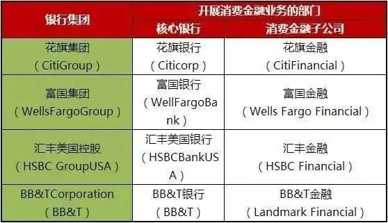 ,现金贷,分析:国外主要消费金融公司模式及启示