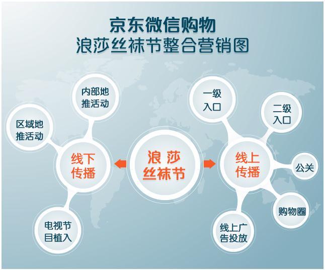 ,京东,移动互联网,大数据,看丝袜节如何打造SoLoMo2.0