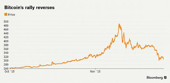 ,比特币将亡于2016?