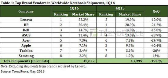 苹果MacBook销量暴跌,出货量较去年缩水四成