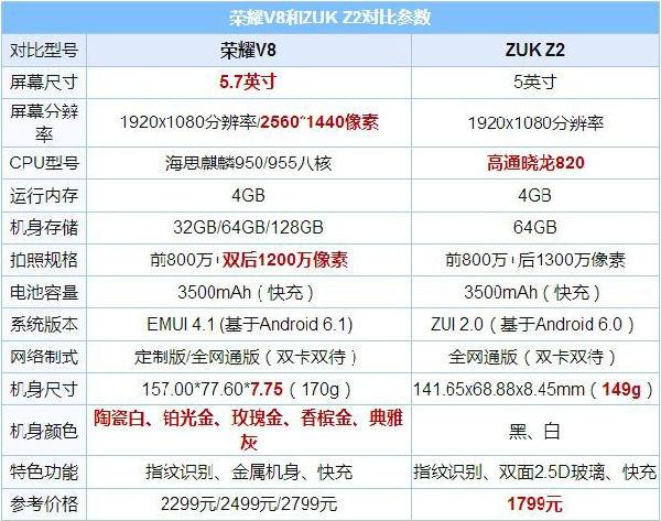 ,小米,ZUK Z2与荣耀V8对比评测:那个更值得买?