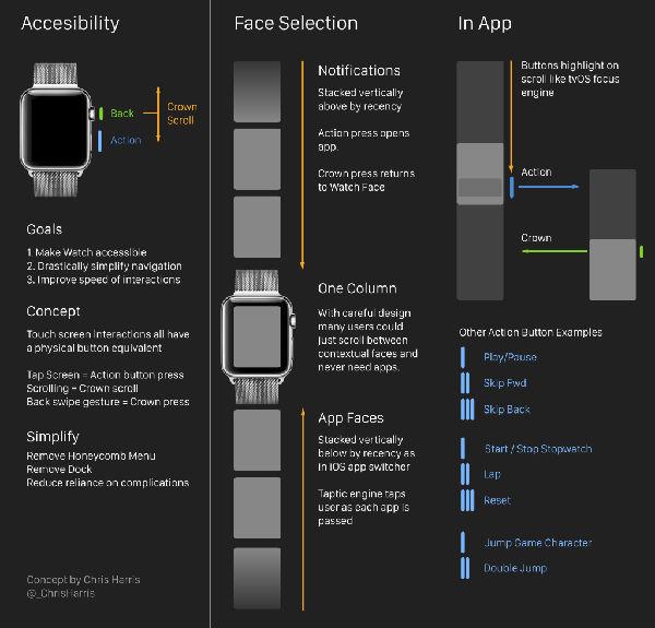 """,苹果,苹果手表有待改进, """"OK""""键可提升用户体验"""