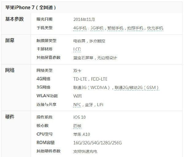 iPhone7选购攻略:配置区别 合约计划 分期换新 降价规律