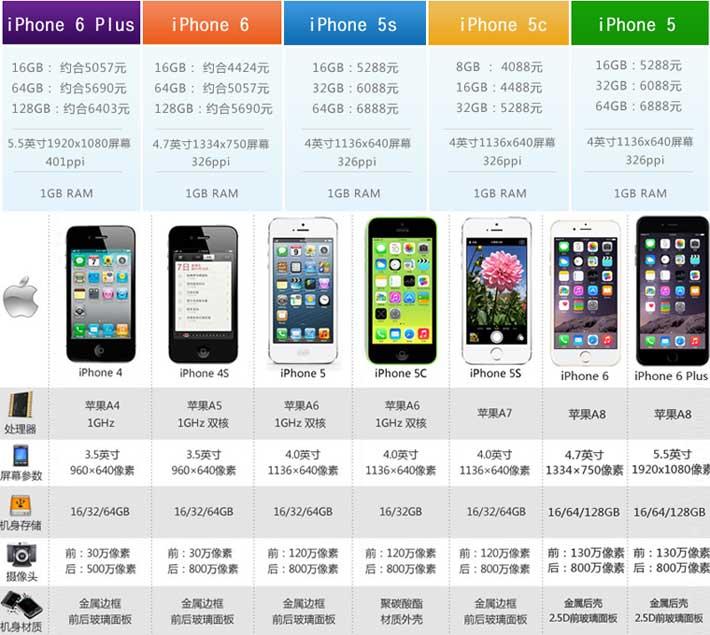 苹果7出来iPhone6sPlus降价多少钱可入手?经验规律3000!