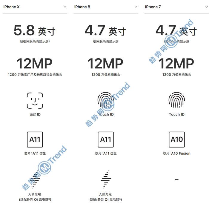 ,苹果,Line,Star VC,iPhone,iPhoneX 苹果8 苹果7区别:多角度全景对比 最直观完整版