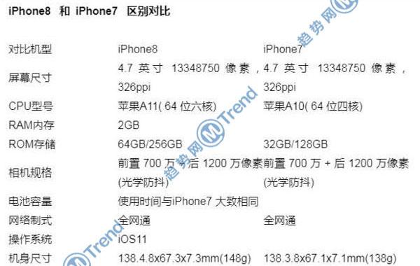 ,苹果,Line,Star VC,iPhone,iPhoneX 苹果8Plus 7P差别:有什么不同?25个方面全对比