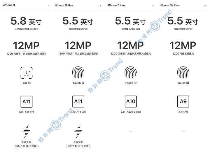 ,苹果,Line,Star VC,iPhone,iPhoneX 8Plus和7P 6s区别是什么:对比20要点秒懂哪个好