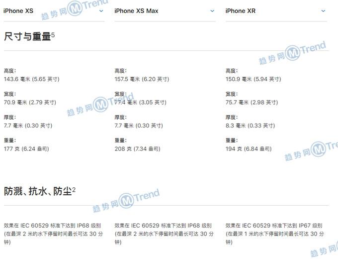 ,苹果,Line,Star VC,iPhone,苹果XR iPhoneXS XSMAX区别:配置参数一览 对比买哪个好