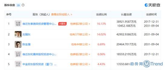 今日热点:19元买女性生活照 刘强东第二大股东