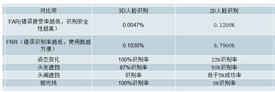 ,智能家居,大数据,中国人脸识别技术发展与趋势分析