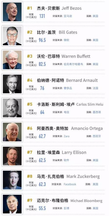 ,福布斯发布第33期年度全球亿万富豪榜:比尔·盖茨第二
