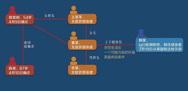 ,黑龙江哈尔滨曹寒娜事件关系照片图解!新冠啪啪门传染链?