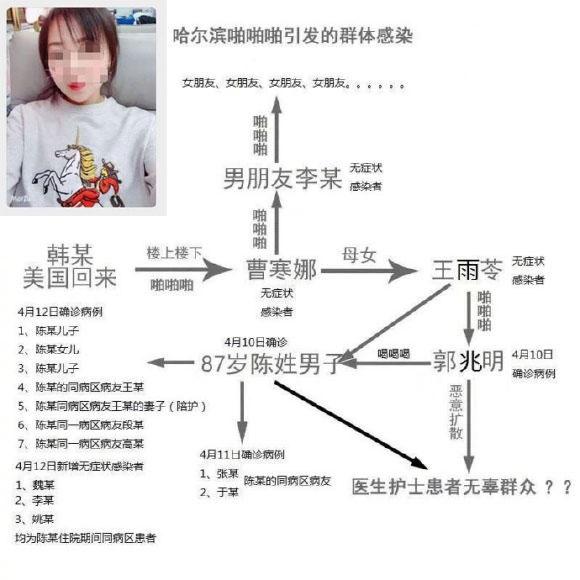 黑龙江哈尔滨曹寒娜事件关系照片图解!新冠啪啪门传染链?