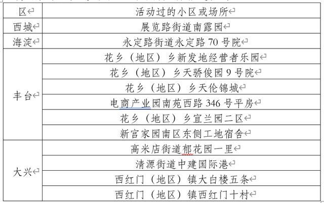 ,北京9日内新增确诊205例 公布77例确诊病例活动小区