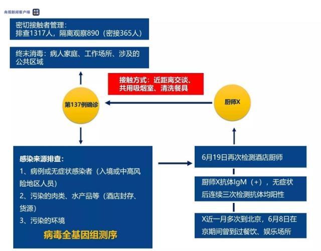 天津新增病例全基因组测序结果和北京的一样!