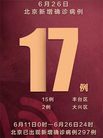北京新增17例确诊在院297例