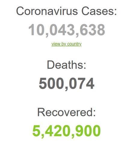 全球新冠确诊病例超1000万例