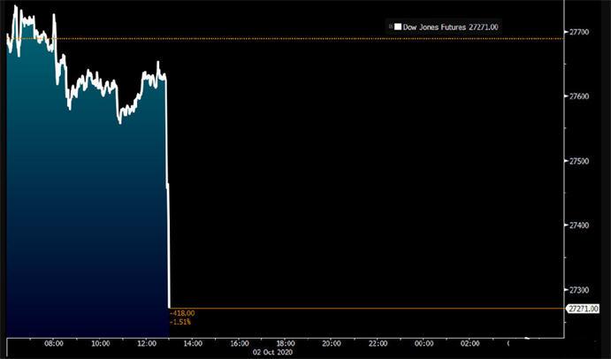 特朗普确诊美股期货走跌 白宫证实特朗普夫妇女助理感染新冠 将自我隔离