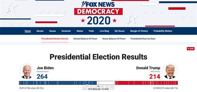 美国大选拜登已264票 特朗普要在多个摇摆州提起诉讼