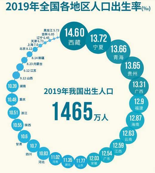 中国人口出生率4年下降2.47‰!全球首次发现人感染H5N8型禽流感