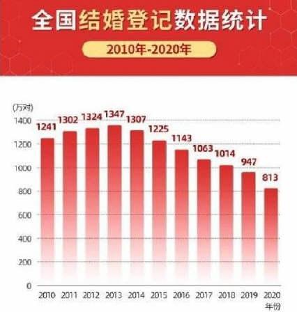 31省份新增本土确诊病例1例!31省份婚姻数据:河南离婚人数最多
