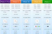 苹果6s上市6Plus降价幅度规律:往年各版iPhone价格走势图