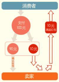 双12红包教程:店铺红包活动规则 满返现金红包设置须知