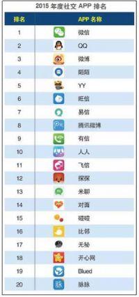 网络社交应用年度排名:微信QQ微博陌陌YY 腾讯领衔BAT