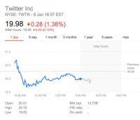 股价跌至新低,推特前景堪忧