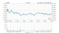 Twitter CEO杰克·多西再次放弃薪酬 董事彼得·芬顿离职