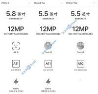 >iPhoneX 苹果8Plus 7P差别:有什么不同?25个方面全对比