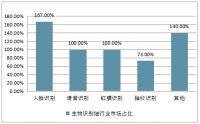 中国人脸识别技术发展与趋势分析
